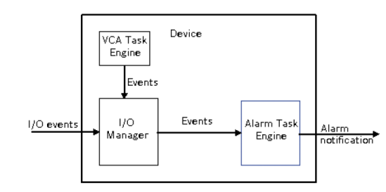 <em>Alarm Task Engine</em> architecture